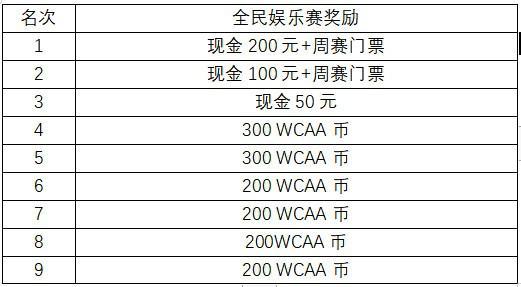 """《【煜星代理平台】""""棋牌+电竞""""绿色赛事圆您百万梦!WCAA百万大奖赛等你来战》"""