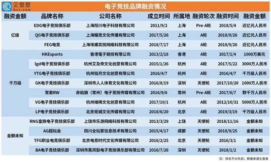 """《【煜星品牌】Uzi退役背后的电竞业:广东最""""爱""""打游戏,上海最""""舍得""""花钱》"""