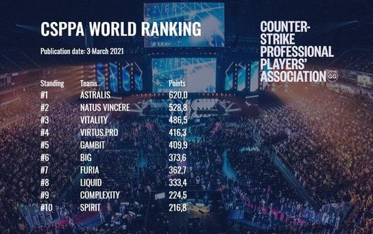 CSPPA世界排名第六版:前五三支独联体队伍,Astralis、NaVi反超Vitality