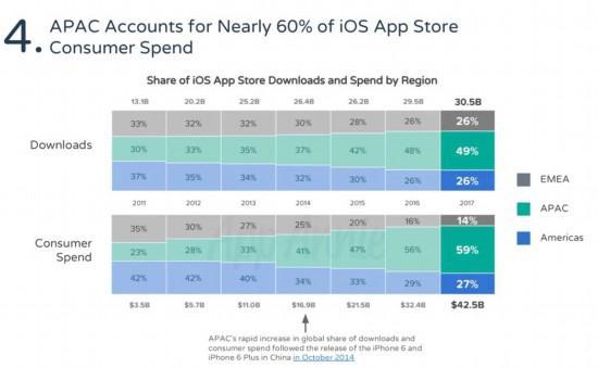 各地区在iOS平台的下载(上)与收入(下)占比