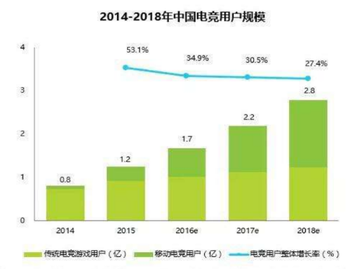 中国电竞用户规模from:游戏观察