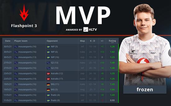 寒王登基 frozen荣膺Flashpoint 3 MVP