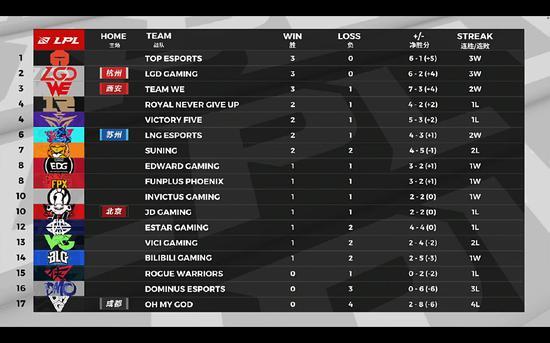 赛后积分榜:TES、LGD、WE是目前三支三胜战队