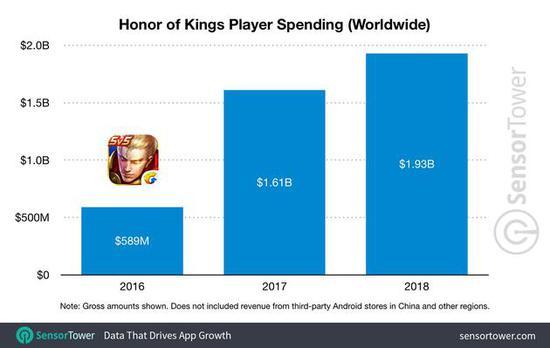 《王者荣耀》全球玩家的消费支出