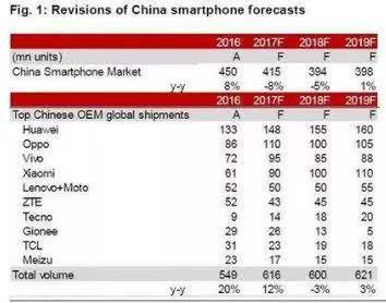 ▲2017年中国智能手机市场整体出货(数据来源:Gartner)