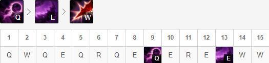加点方面,卡萨丁选择主Q副E,有R点R。
