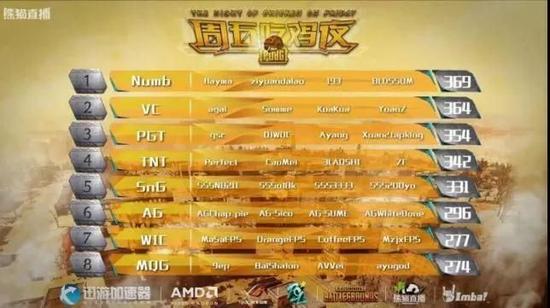 NUMB拿下熊猫TV主办的PSL七周总积分冠军