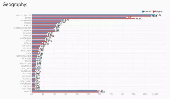 《彩虹六号:围攻》Steam平台上中国大陆的销量仅次于美国