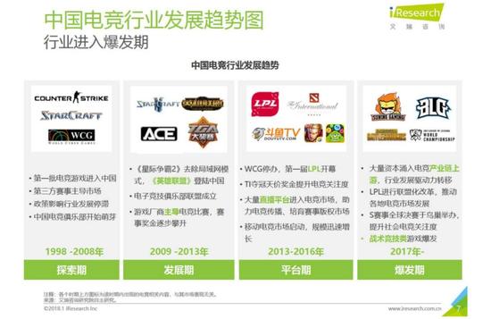 iResearch《2019年中国电竞行业研究报告》