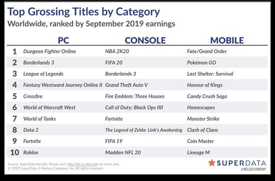 SuperData:《无主之地3》9月全平台数字版销量330万-Gamewower