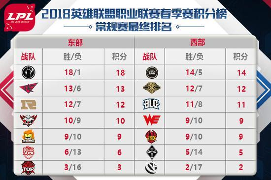 LPL春季赛常规赛最终积分排名