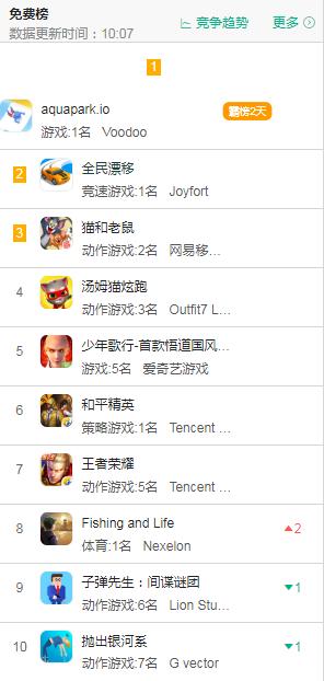 (本截图来自6月10日App store 免费游戏排行榜)