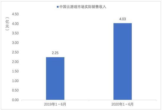 图7 中国云游戏市场实际销售收入