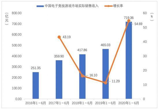 图6 中国电子竞技游戏市场实际销售收入