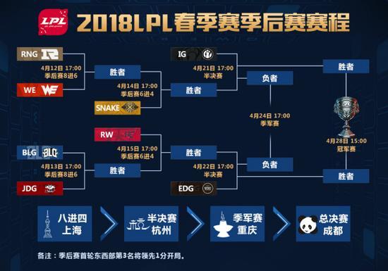 LPL春季赛季后赛赛程总览