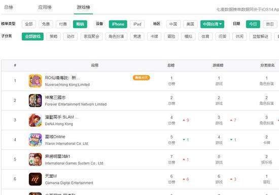 《仙境传说:新世代的诞生》在中国港澳台市场持续霸榜时间已超过一个月