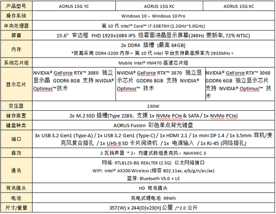 《【煜星网上平台】AORUS专业电竞笔电 GeForce RTX 30性能大跃进》
