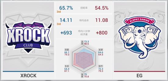 XROCK vs EG 常规赛数据