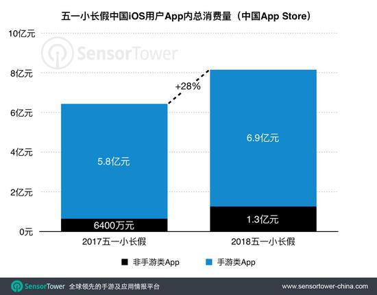 五一小长假中国iOS玩家在手游中的氪金量达6.9亿
