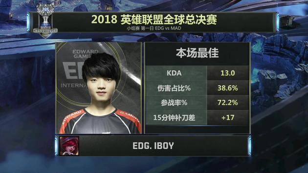 iBOY获得本场比赛MVP