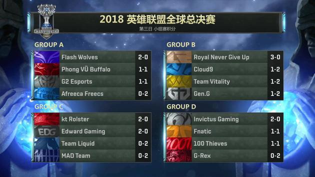 截止12日全球总决赛小组赛积分榜