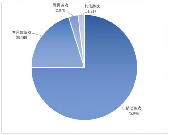 图3 中国游戏产业细分市场收入占比