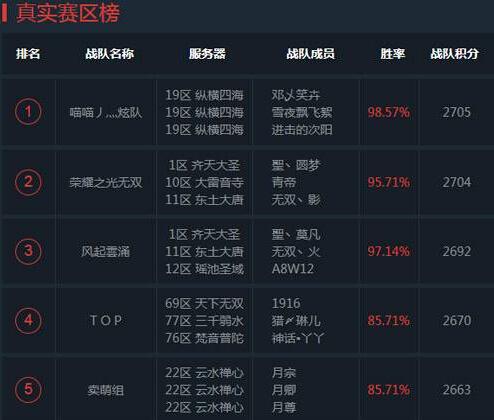 乱斗西游2超级联赛S2赛季