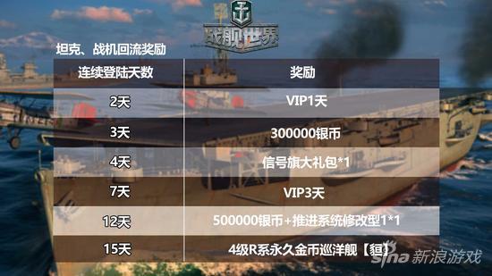 坦克、战机回流玩家