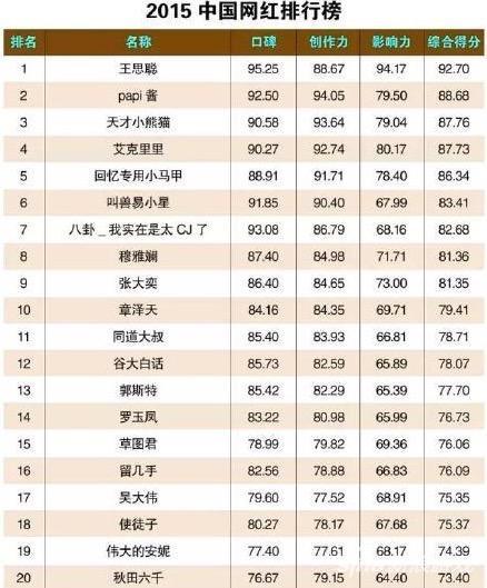 2015中国网红排行榜