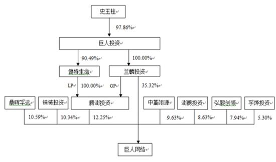 重组前巨人网络股权结构