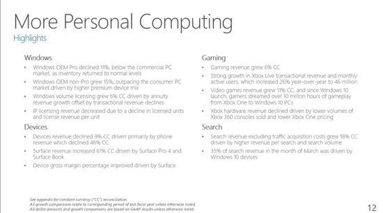 微软游戏业务收入同比增长6%