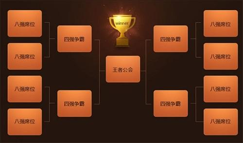 《上古世纪》冠军将获得最高荣誉和奖励