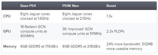 在曝光的升级版硬件配置中 图形性能提升最明显