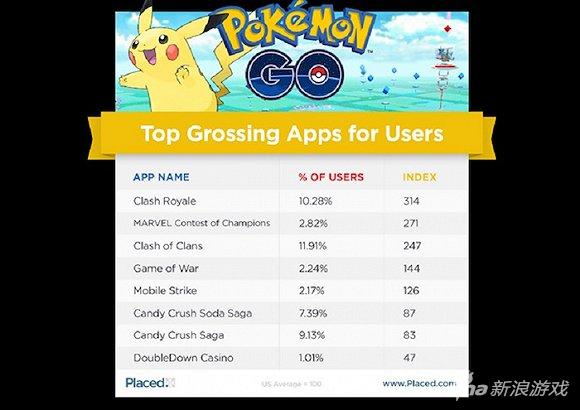 《口袋妖怪GO》玩家手机里都有这些应用