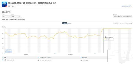 《倩女幽魂》手游的下载排名数据,电视剧走红后游戏下载量也一直稳居榜单最前列