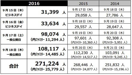 TGS2016各日参展人数统计