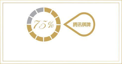 2.4亿的中国棋牌游戏用户中,腾讯棋牌占75%,