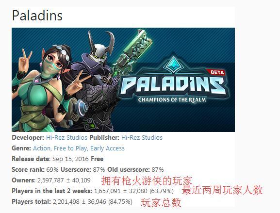枪火游侠Steam玩家数