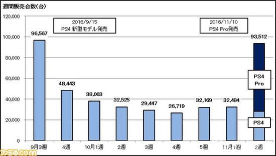 PS4 Pro日本首发4天销量6.5万台