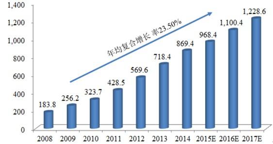 2008-2017年中国网络游戏市场销售收入及预测(单位:亿元)