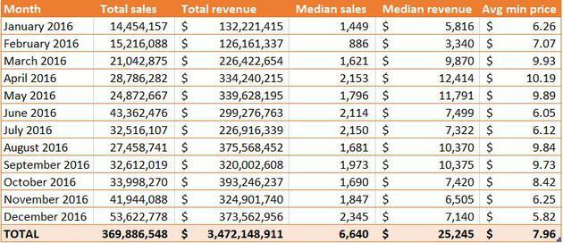 Steam商店2016年销售数据与销售收入估算表
