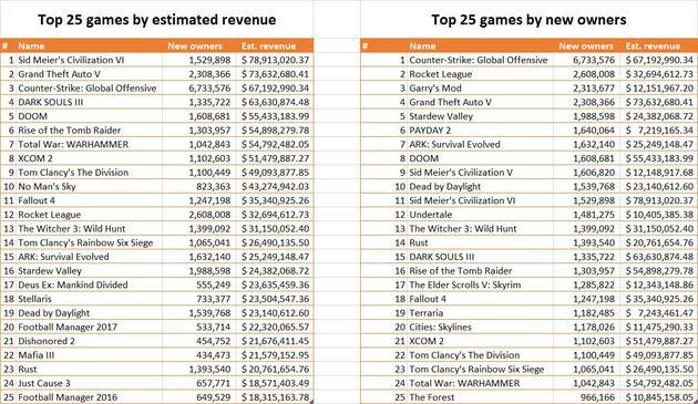 Steam商店2016年按预计收入和新用户数排名的Top25款游戏