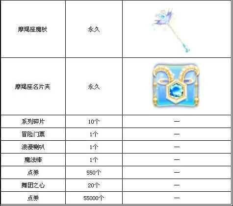 QQ炫舞永久期限射手摩羯座星座上架限时双鱼座和礼盒座的搭配怎么样图片