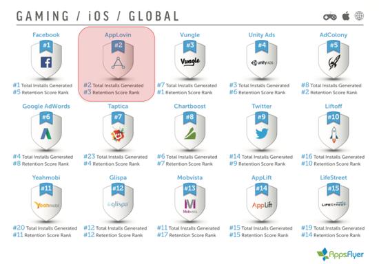 AppsFlyer 2017年第一季度全球iOS平台游戏类广告表现排名