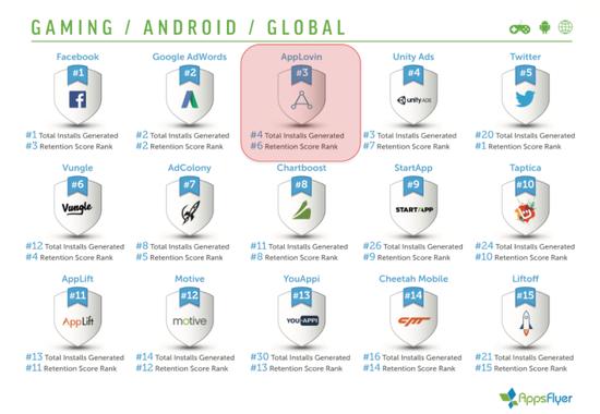 年第一季度全球安卓平台游戏类广告表现排名