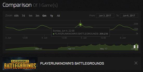 游戏最高人数突破20万