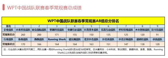 WPT中国战队联赛春季常规赛今日落幕 翼风网