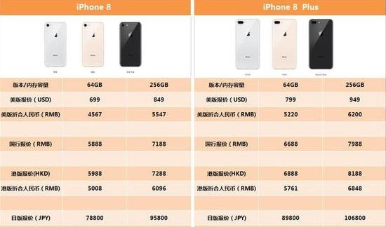 iPhone 8各版本售价