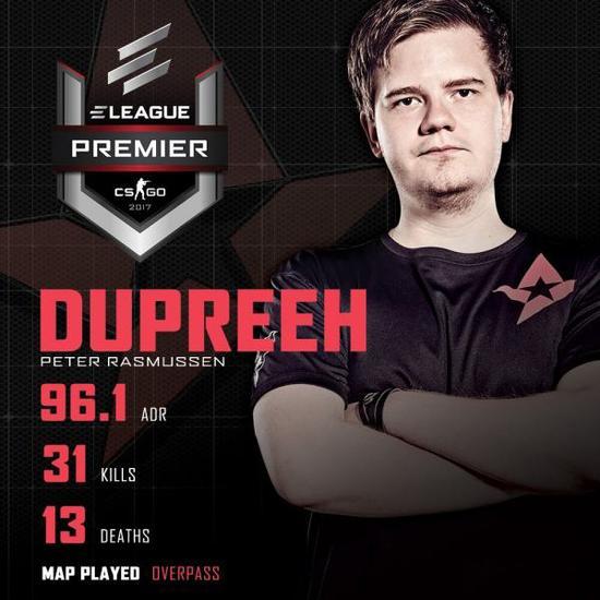 dupreeh在Overpass上的出色表现确保了Astralis的胜利