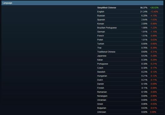 吃鸡太火?Steam简中用户占比成第一 10月激增26%